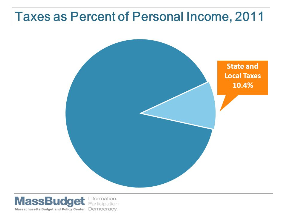 Taxes as Percent of Personal Income, 2011 State and Local Taxes 10.4%
