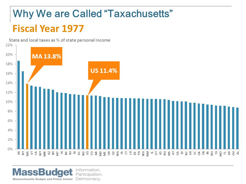 Why We are Called Taxachusetts US 11.4% MA 13.8% Fiscal Year 1977