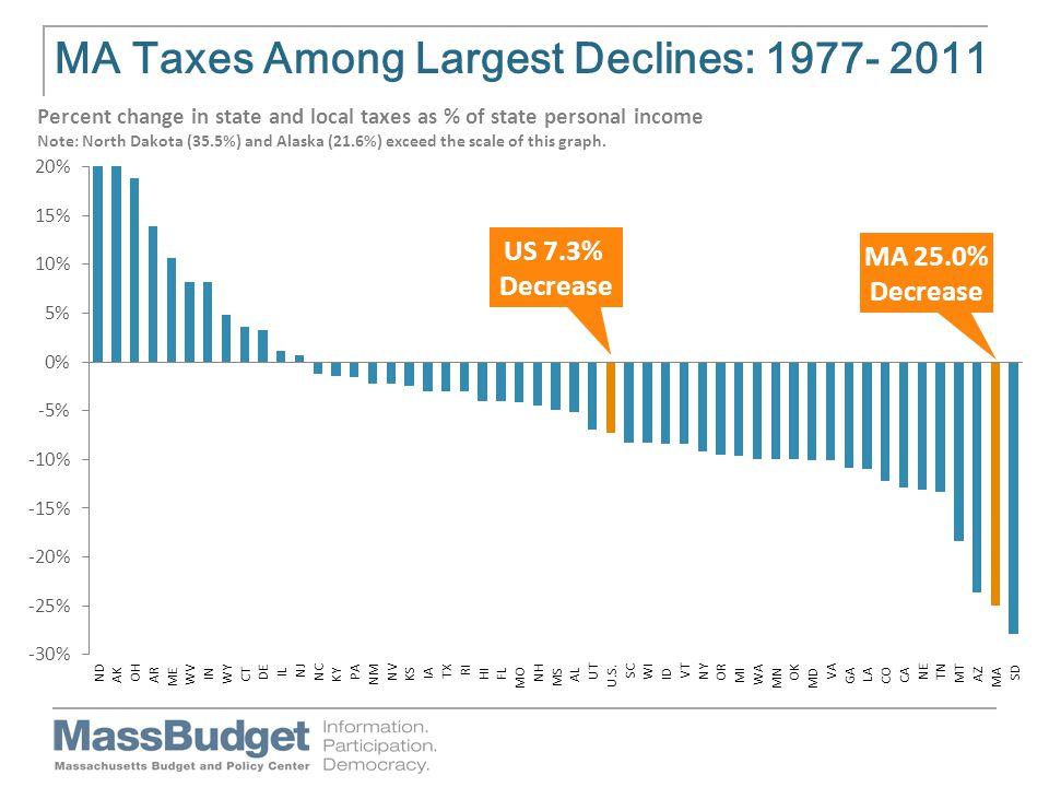 MA Taxes Among Largest Declines: 1977- 2011 US 7.3% Decrease MA 25.0% Decrease