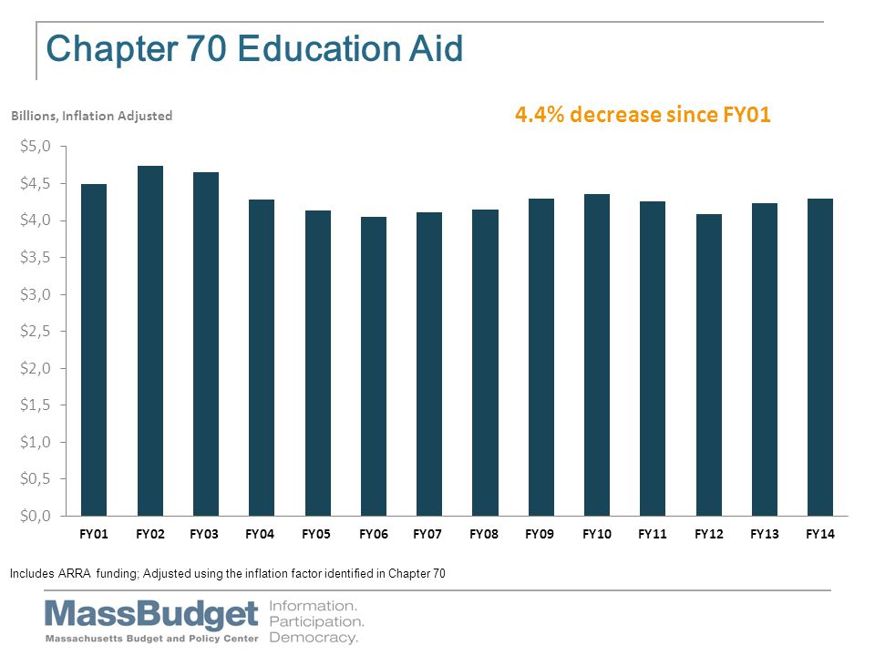 Chapter 70 Education Aid Billions, Inflation Adjusted Includes ARRA funding; Adjusted using the inflation factor identified in Chapter 70 4.4% decrease since FY01