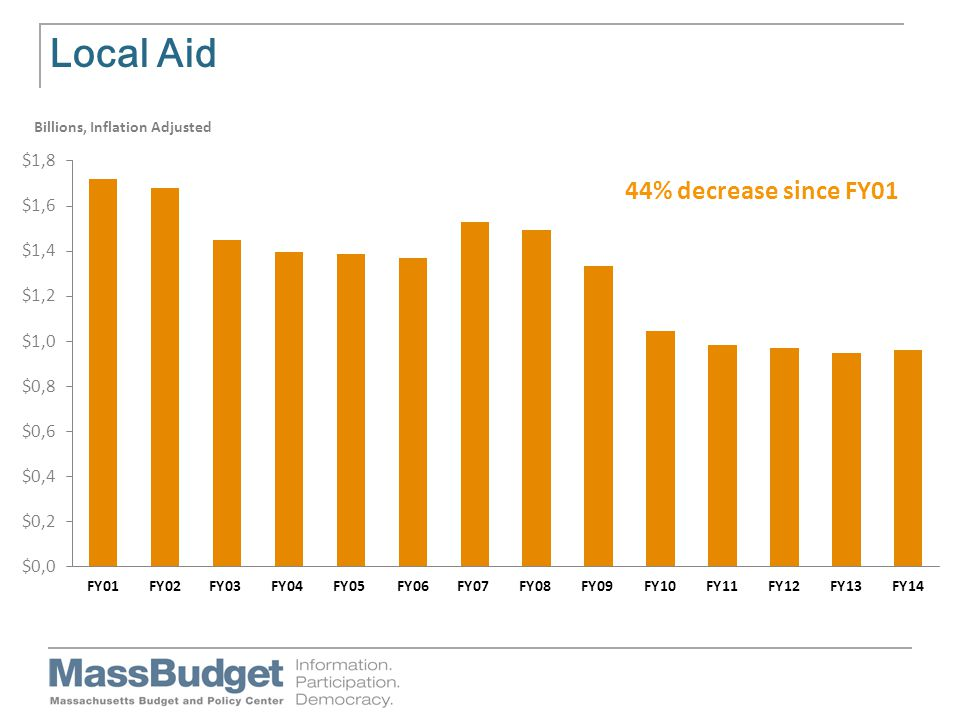 Local Aid Billions, Inflation Adjusted