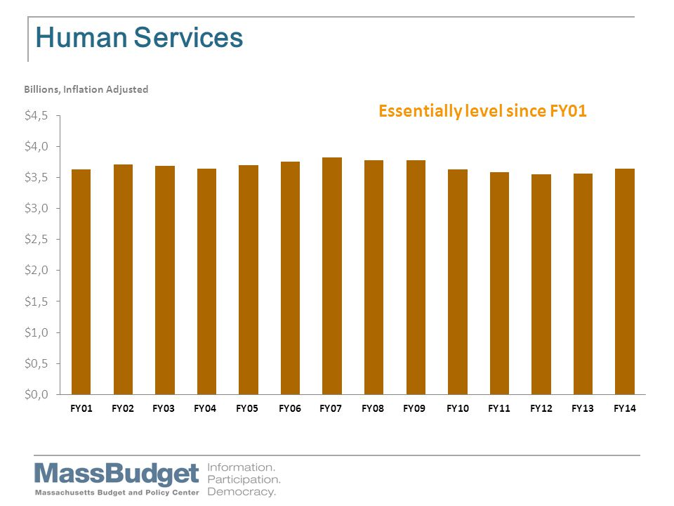 Human Services Billions, Inflation Adjusted