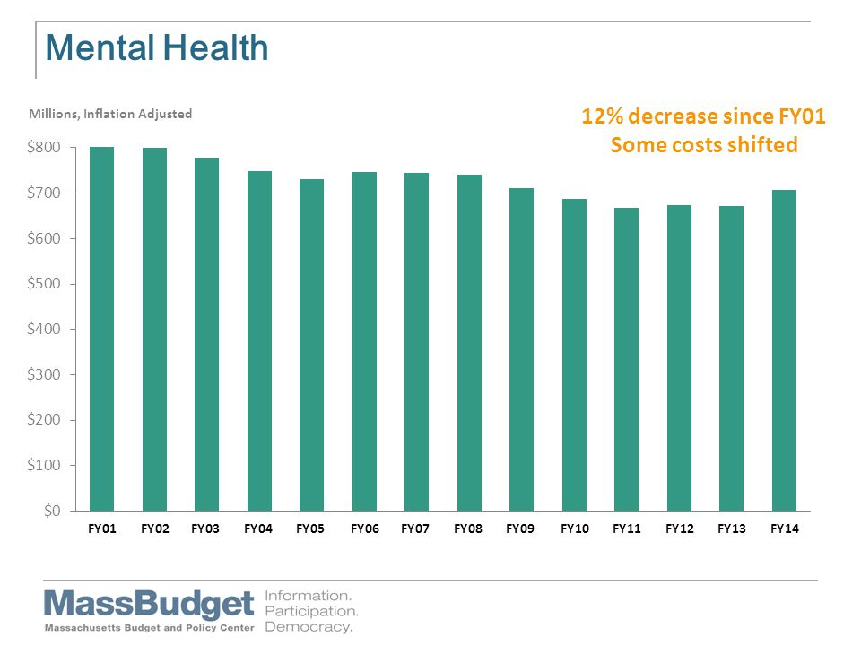 Mental Health Millions, Inflation Adjusted 12% decrease since FY01 Some costs shifted