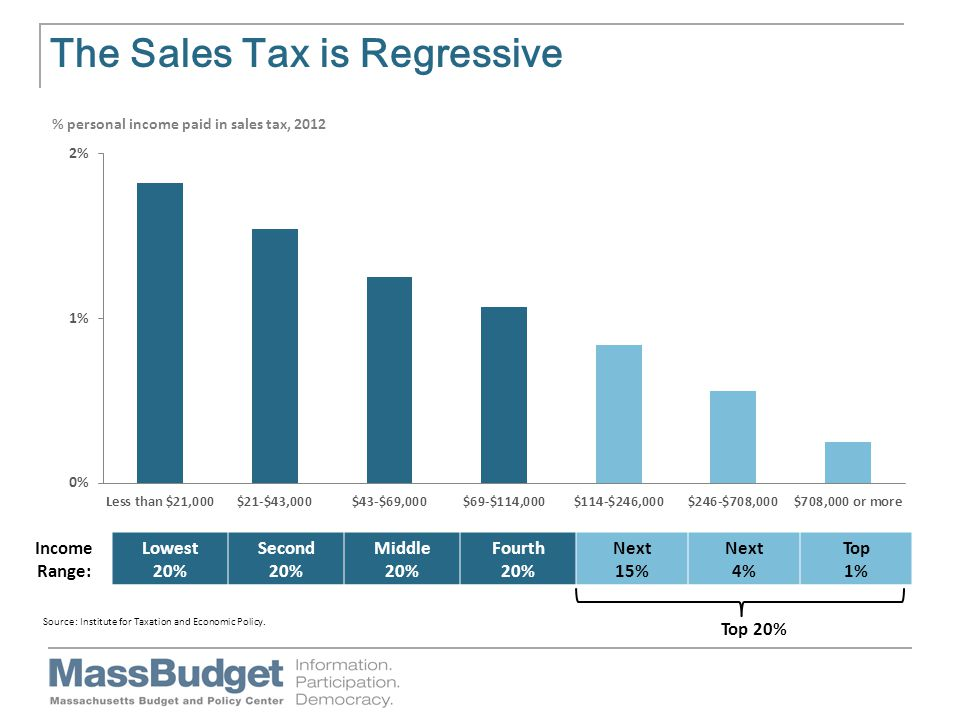 The Sales Tax is Regressive Income Range: Lowest 20% Second 20% Middle 20% Fourth 20% Next 15% Next 4% Top 1% Top 20%