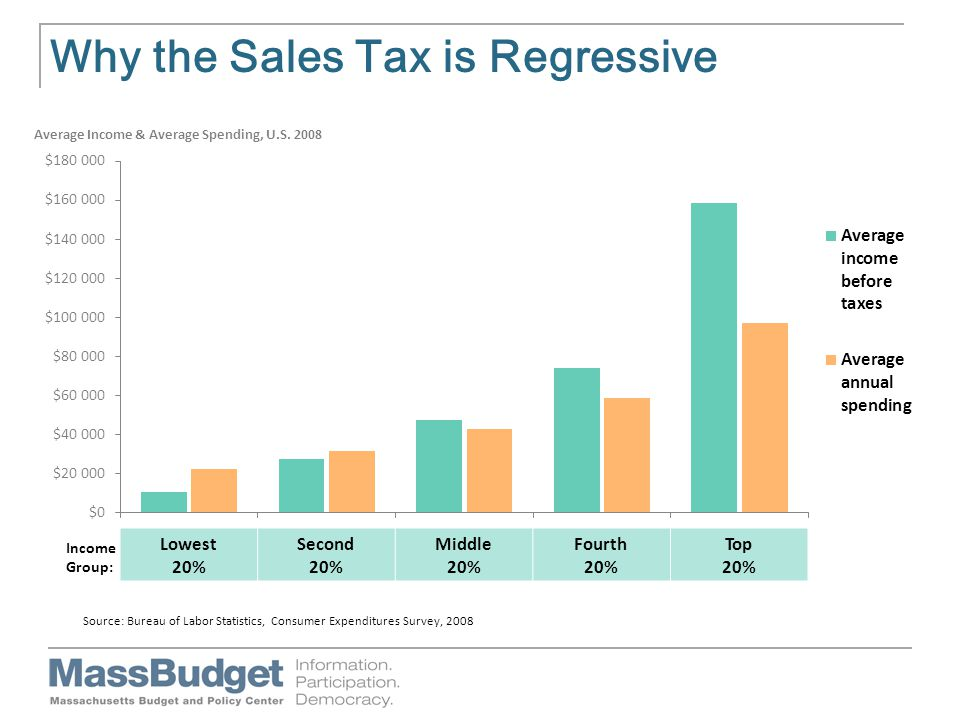 Why the Sales Tax is Regressive Source: Bureau of Labor Statistics, Consumer Expenditures Survey, 2008 Lowest 20% Second 20% Middle 20% Fourth 20% Top 20%