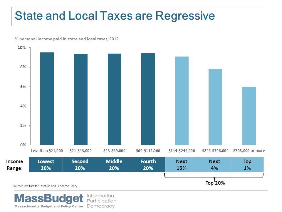 State and Local Taxes are Regressive Income Range: Lowest 20% Second 20% Middle 20% Fourth 20% Next 15% Next 4% Top 1% Top 20%