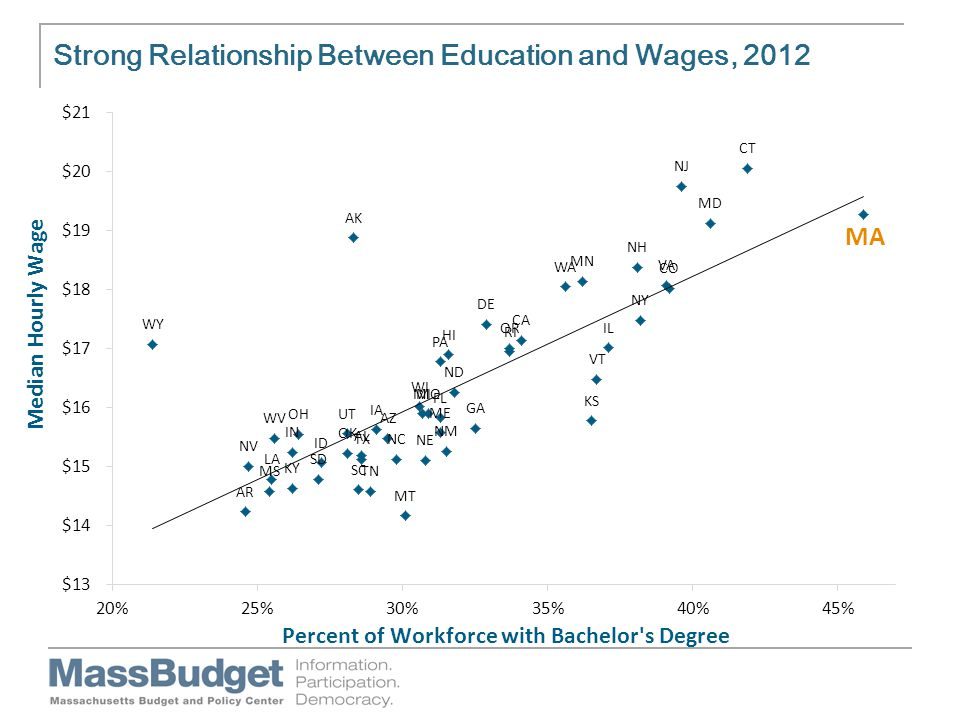 Strong Relationship Between Education and Wages, 2012