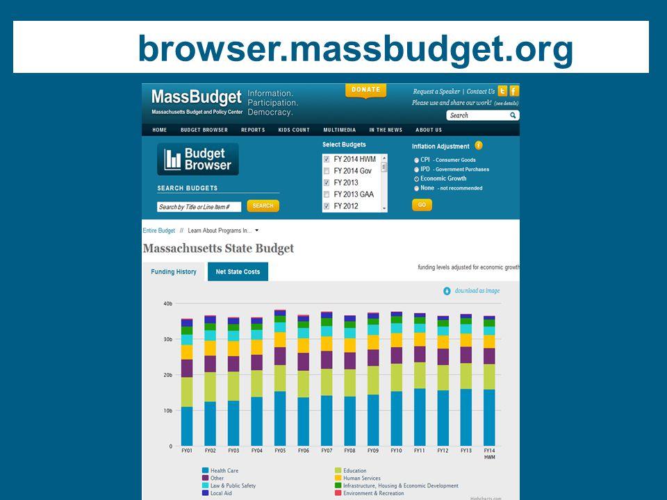 browser.massbudget.org