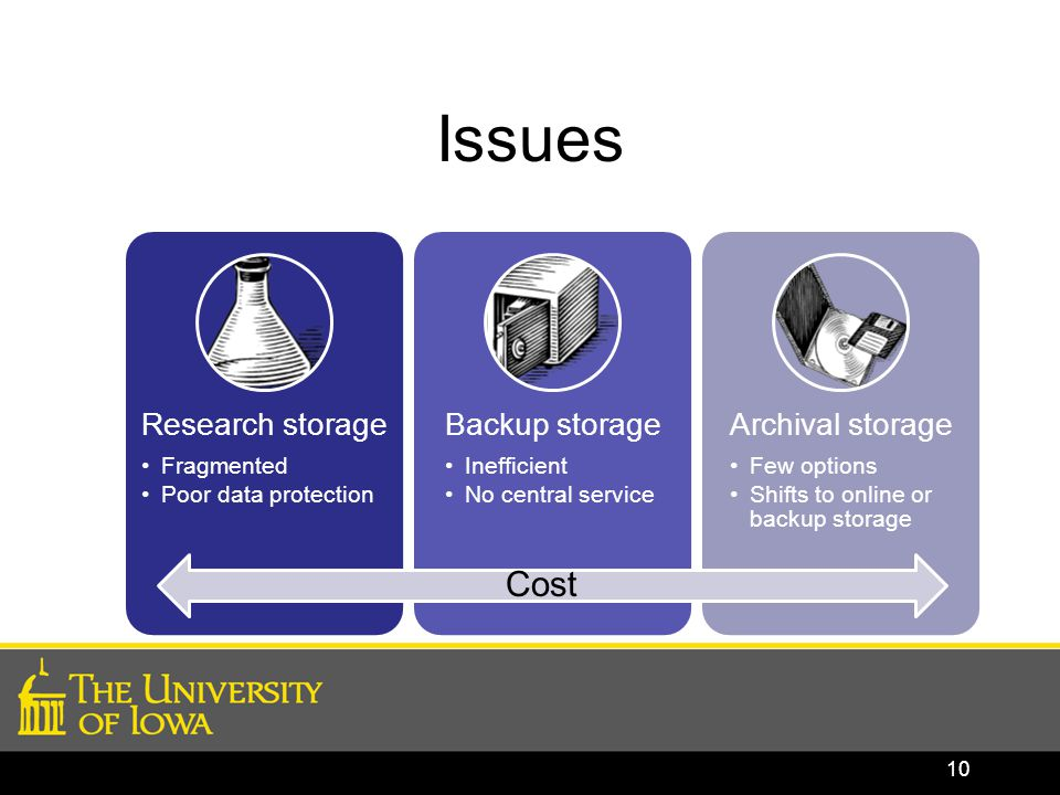 Issues Research storage Fragmented Poor data protection Backup storage Inefficient No central service Archival storage Few options Shifts to online or backup storage 10 Cost