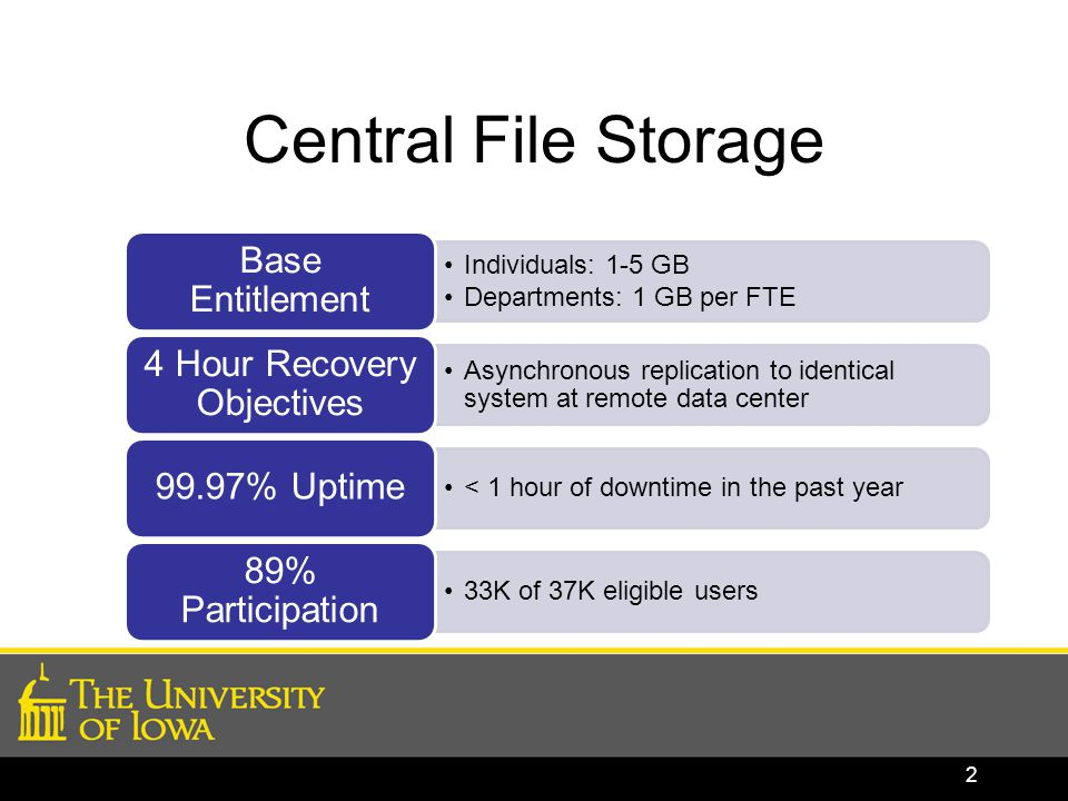 Central File Storage Individuals: 1-5 GB Departments: 1 GB per FTE Base Entitlement Asynchronous replication to identical system at remote data center