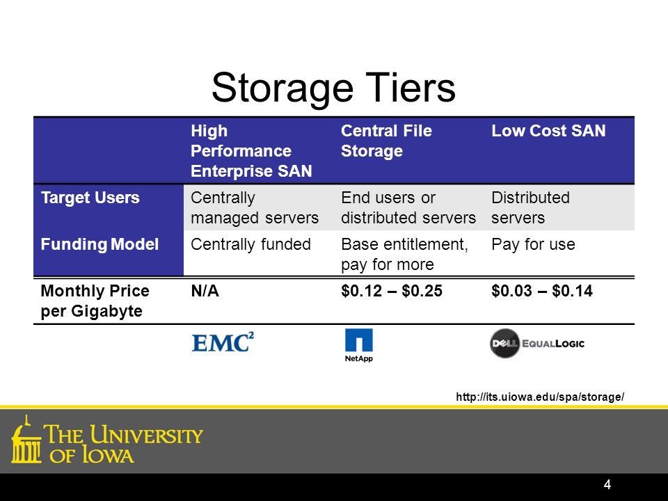 Storage Tiers High Performance Enterprise SAN Central File Storage Low Cost SAN Target UsersCentrally managed servers End users or distributed servers Distributed servers Funding ModelCentrally fundedBase entitlement, pay for more Pay for use Monthly Price per Gigabyte N/A$0.12 – $0.25$0.03 – $0.14 http://its.uiowa.edu/spa/storage/ 4