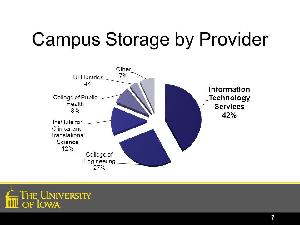 Campus Storage by Provider 7