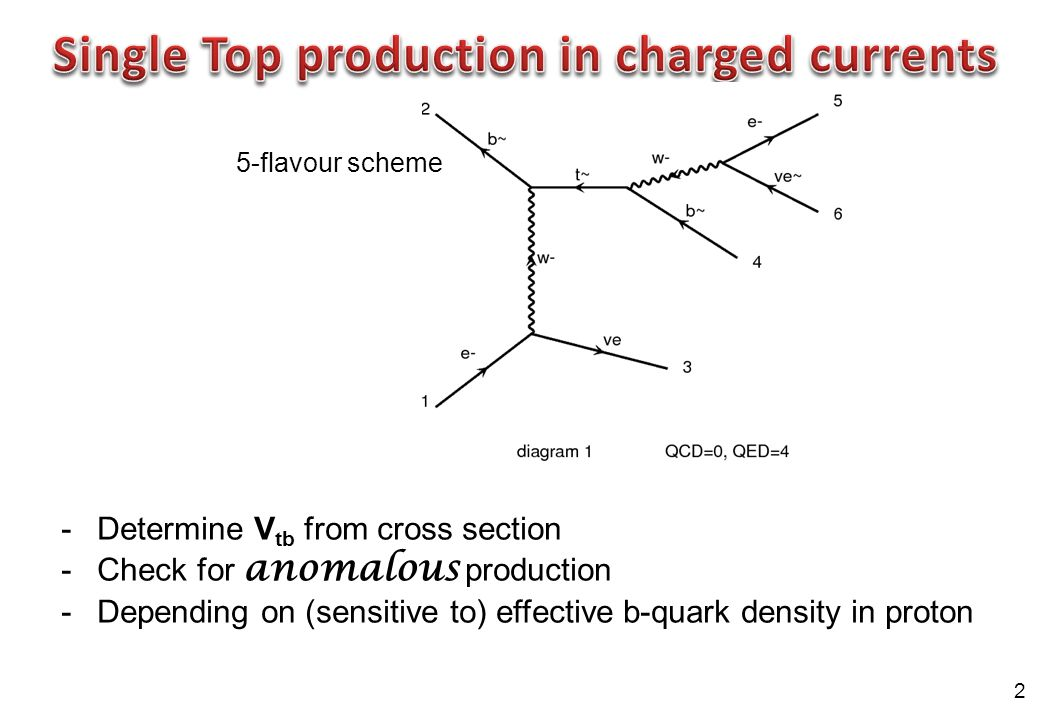 2 -Determine V tb from cross section -Check for anomalous production -Depending on (sensitive to) effective b-quark density in proton 5-flavour scheme