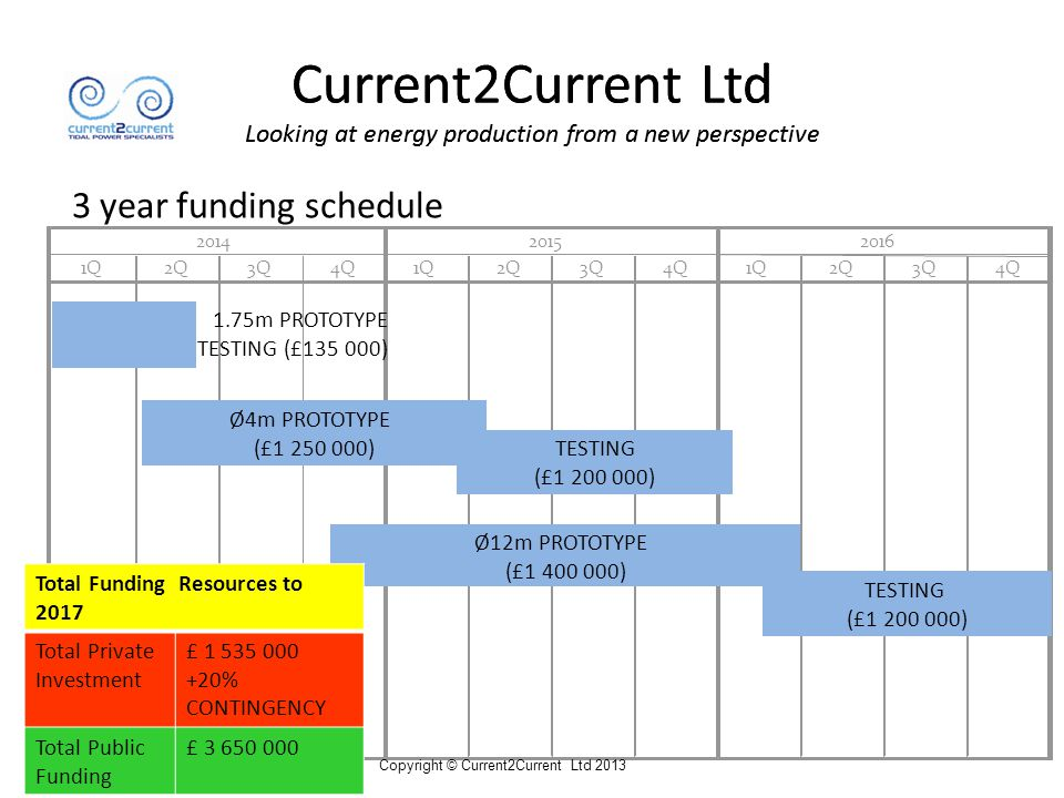 Current2Current Ltd Looking at energy production from a new perspective 3 year funding schedule 201420152016 1Q2Q3Q4Q1Q2Q3Q4Q1Q2Q3Q4Q Copyright © Current2Current Ltd 2013 Ø4m PROTOTYPE (£1 250 000) Ø12m PROTOTYPE (£1 400 000) TESTING (£1 200 000) TESTING (£1 200 000) 1.75m PROTOTYPE TESTING (£135 000) Total Funding Resources to 2017 Total Private Investment £ 1 535 000 +20% CONTINGENCY Total Public Funding £ 3 650 000