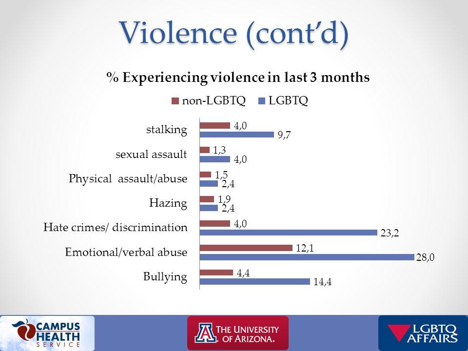 Violence (cont'd)