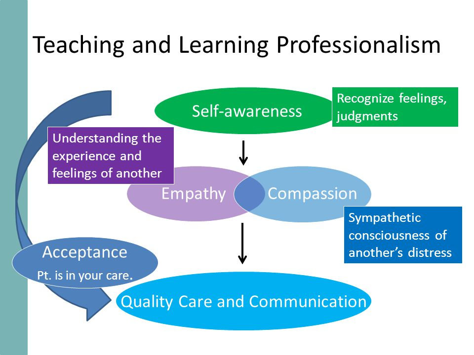Teaching and Learning Professionalism Self-awareness Quality Care and Communication Acceptance Pt. is in your care. Empathy Compassion Recognize feeli