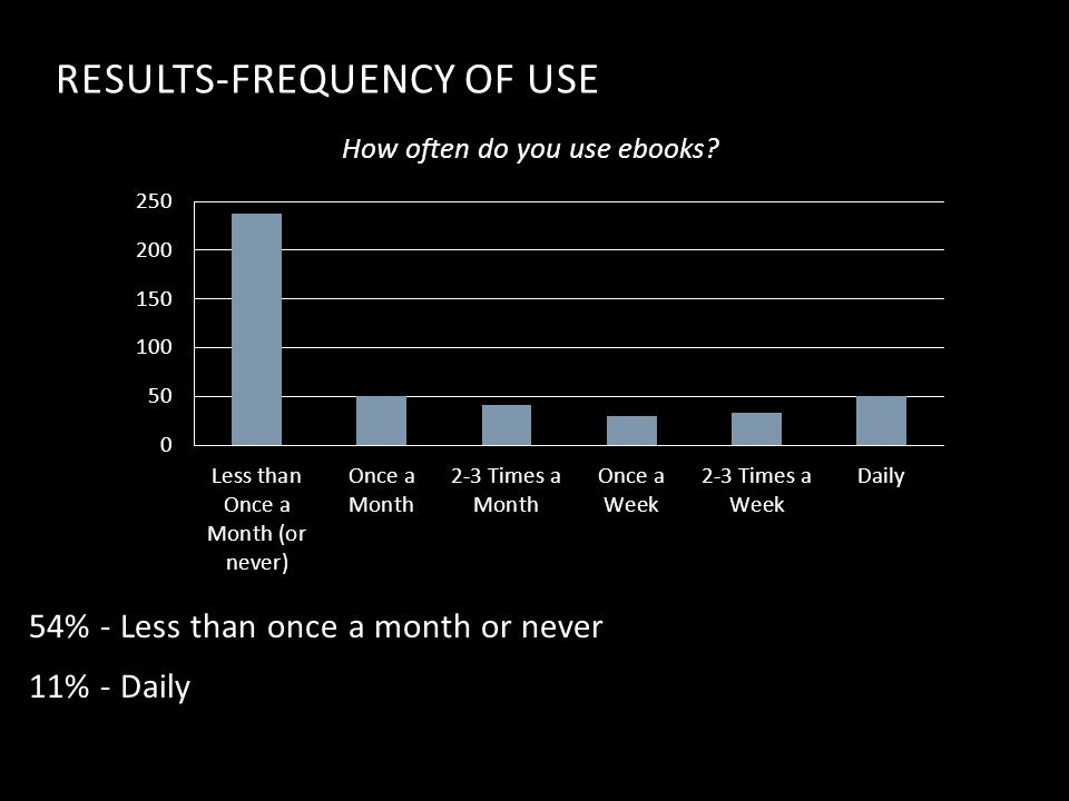 RESULTS-FREQUENCY OF USE How often do you use ebooks.