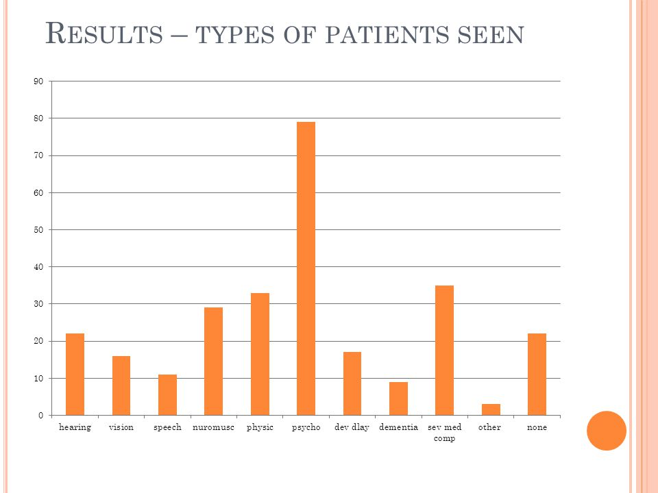 R ESULTS – TYPES OF PATIENTS SEEN