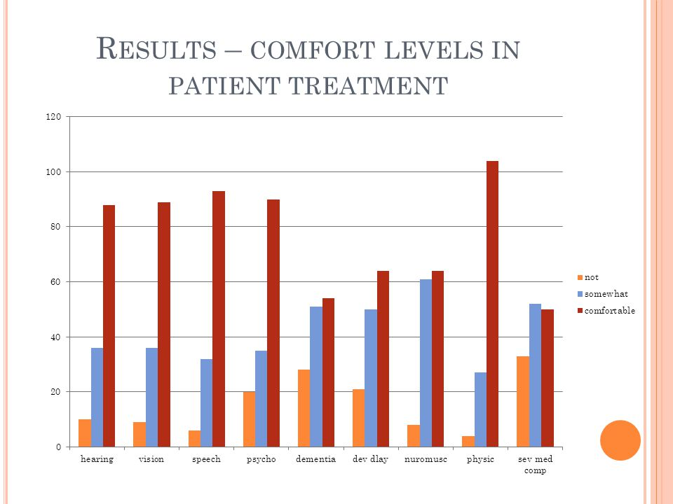 R ESULTS – COMFORT LEVELS IN PATIENT TREATMENT