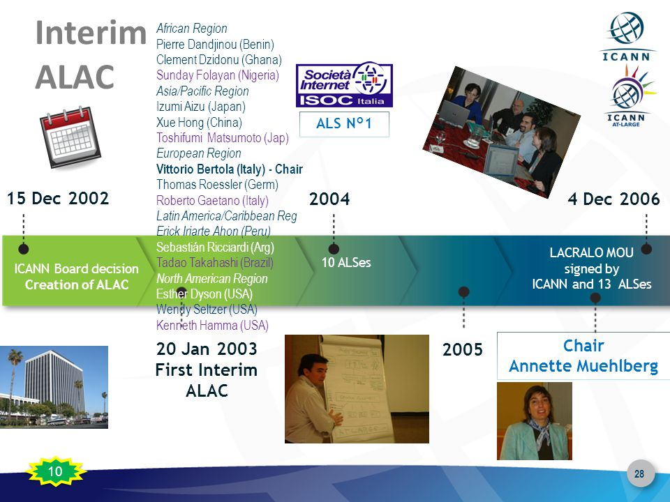 28 Interim ALAC 15 Dec 2002 20 Jan 2003 First Interim ALAC 2004 ICANN Board decision Creation of ALAC African Region Pierre Dandjinou (Benin) Clement Dzidonu (Ghana) Sunday Folayan (Nigeria) Asia/Pacific Region Izumi Aizu (Japan) Xue Hong (China) Toshifumi Matsumoto (Jap) European Region Vittorio Bertola (Italy) - Chair Thomas Roessler (Germ) Roberto Gaetano (Italy) Latin America/Caribbean Reg Erick Iriarte Ahon (Peru) Sebastián Ricciardi (Arg) Tadao Takahashi (Brazil) North American Region Esther Dyson (USA) Wendy Seltzer (USA) Kenneth Hamma (USA) 2005 4 Dec 2006 LACRALO MOU signed by ICANN and 13 ALSes Chair Annette Muehlberg 10 ALSes ALS N°1 10