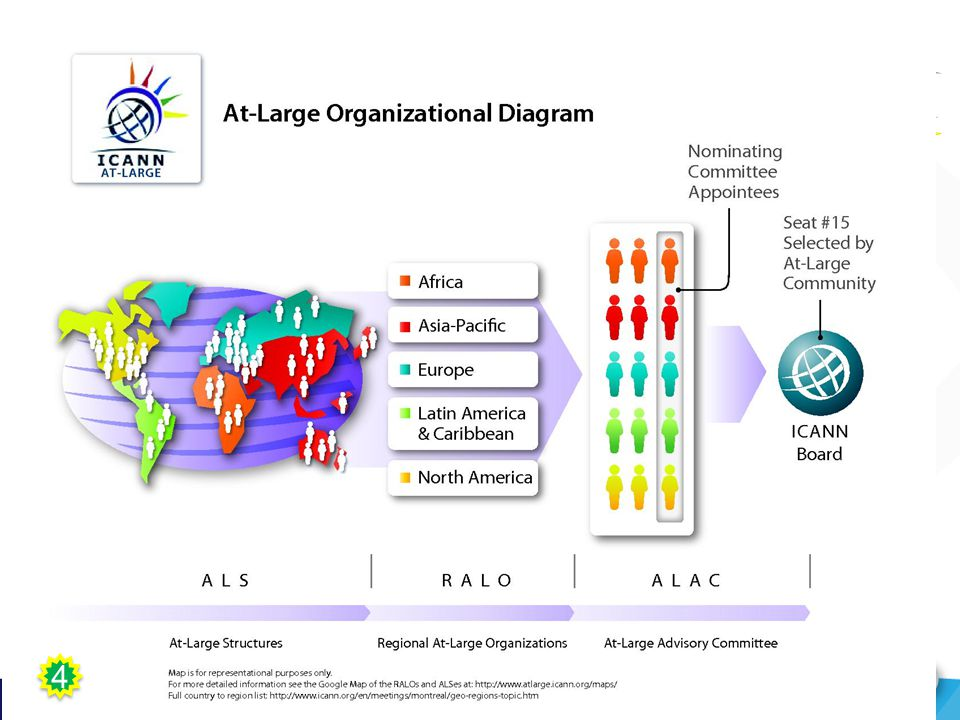 27 At-Large Improvements Work Teams Work Team A: Work team on ALAC's continuing purpose Rec 1: ICANN bylaws to reflect ALAC s continuing purpose Rec 10: ALAC/At-Large is home of individual Internet users Rec 11: Board statement recognizing Rec 10 Work Team B: Work team on ALS participation Rec 3: Remove any obstacles in ALS-RALO-ALAC structure Rec 4: ALS education and engagement Rec 7: ALAC should choose its own communication/collaboration tools Rec 9: ICANN should strengthen its translation/interpretation tools Work Team C: Work team on ALAC planning processes Rec 5: ALAC should develop strategic/operational plans as part of ICANN's planning process Rec 6: At-Large should develop accurate cost models Work Team D: Work team on ALAC's policy advice development Rec 8: ALAC may request public comment period be extended to 45 days Rec 12: Consumer representatives should have input into decisions and policy advice Rec 13: ALAC/At-Large policy advice mechanisms should be strengthened