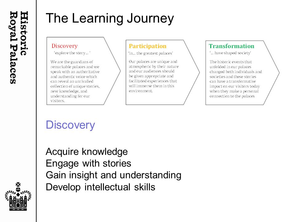 The Learning Journey Discovery Acquire knowledge Engage with stories Gain insight and understanding Develop intellectual skills