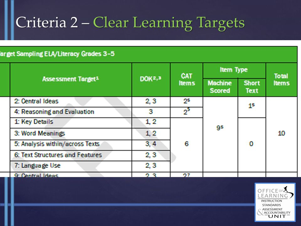 Criteria 2 – Clear Learning Targets