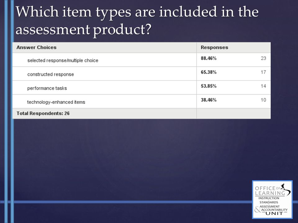 Which item types are included in the assessment product?