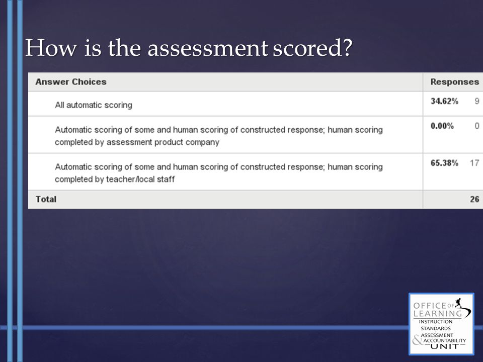 How is the assessment scored?