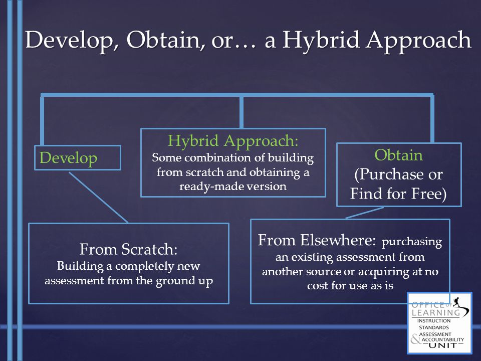 Develop From Scratch: Building a completely new assessment from the ground up From Elsewhere: purchasing an existing assessment from another source or
