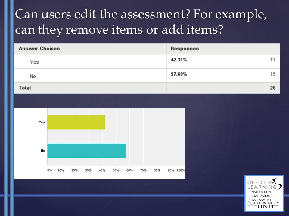 Can users edit the assessment? For example, can they remove items or add items?