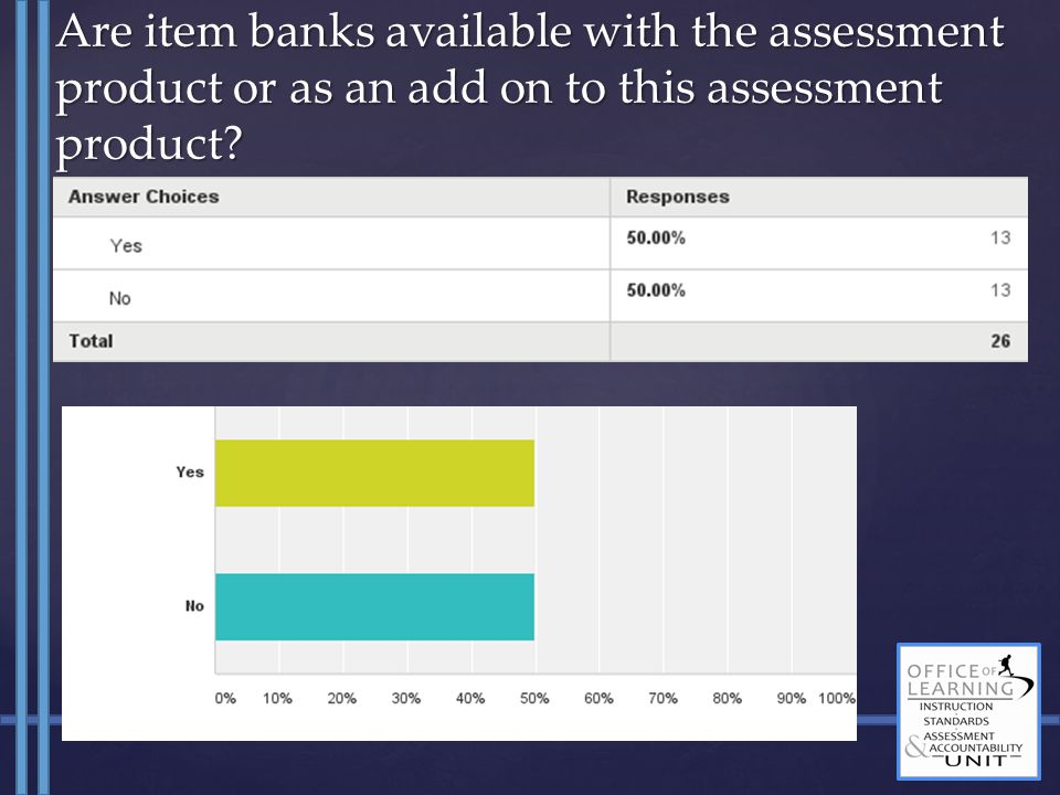 Are item banks available with the assessment product or as an add on to this assessment product?
