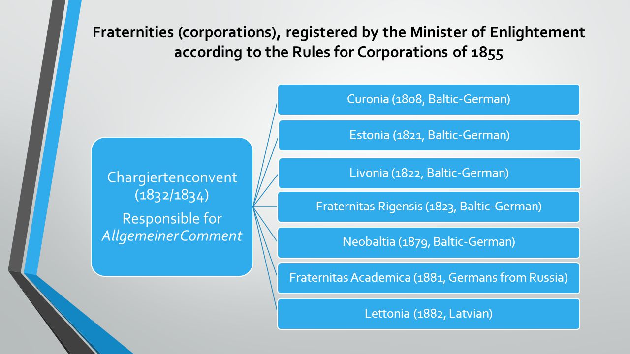 Fraternities (corporations), registered by the Minister of Enlightement according to the Rules for Corporations of 1855 Chargiertenconvent (1832/1834)
