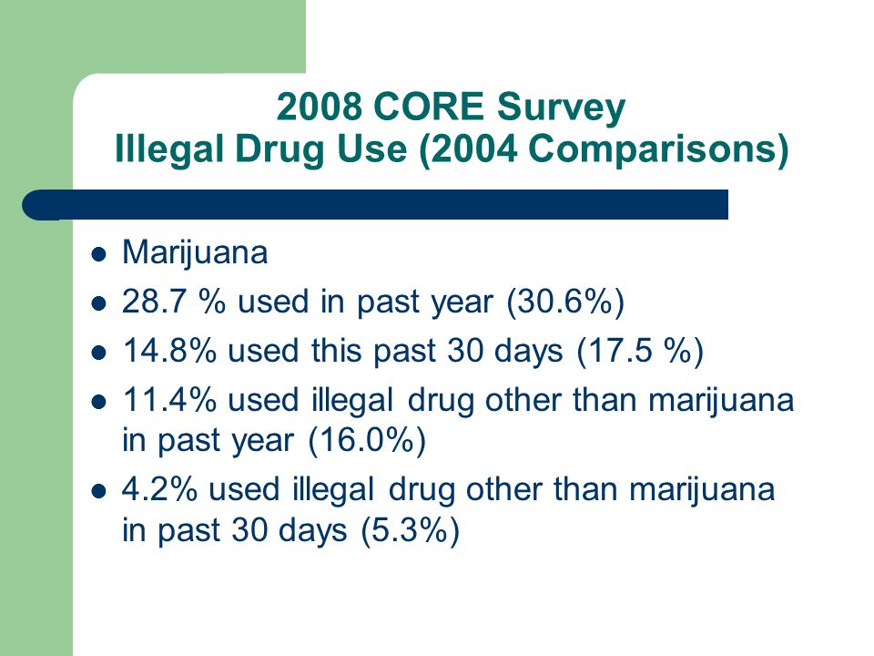 2008 CORE Survey Illegal Drug Use (2004 Comparisons) Marijuana 28.7 % used in past year (30.6%) 14.8% used this past 30 days (17.5 %) 11.4% used illegal drug other than marijuana in past year (16.0%) 4.2% used illegal drug other than marijuana in past 30 days (5.3%)