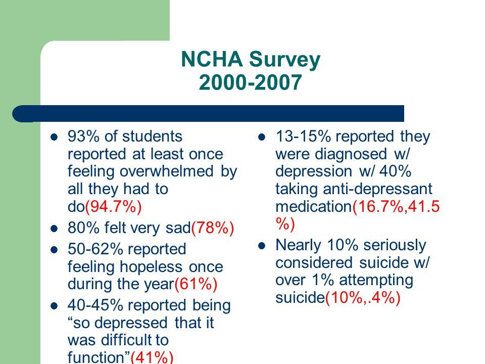 Norm Survey: Attitude Toward Alcohol Response Options: a.