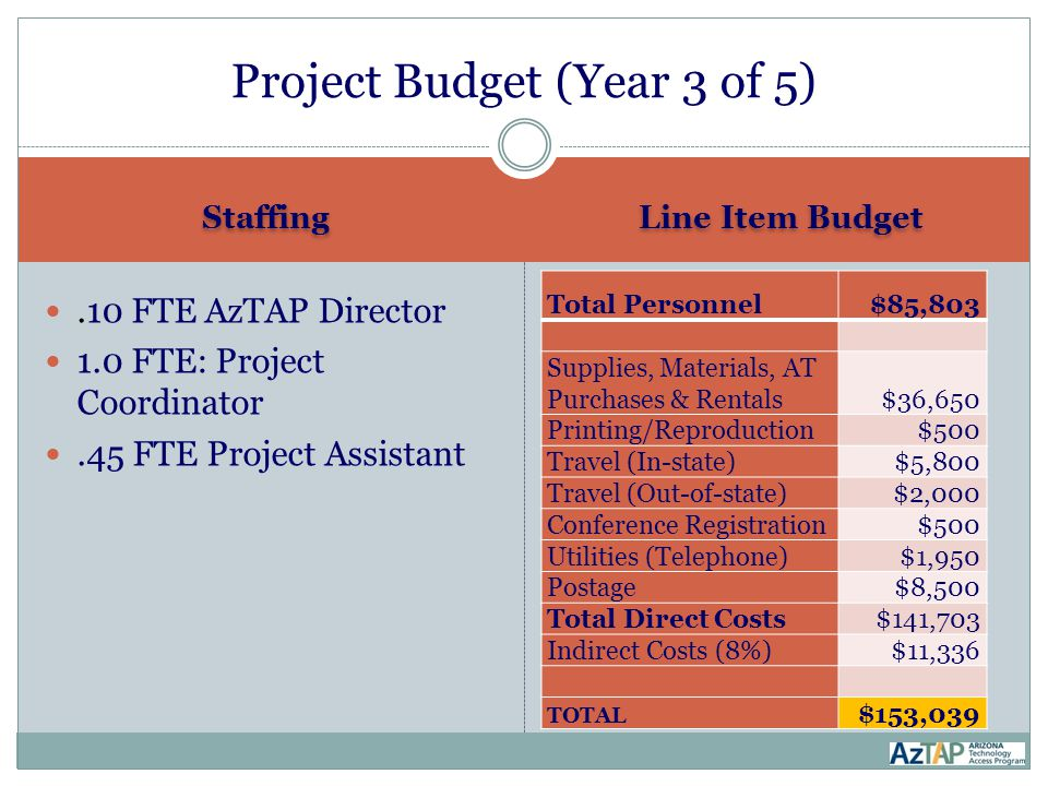 Staffing Line Item Budget.10 FTE AzTAP Director 1.0 FTE: Project Coordinator.45 FTE Project Assistant Total Personnel$85,803 Supplies, Materials, AT Purchases & Rentals$36,650 Printing/Reproduction$500 Travel (In-state)$5,800 Travel (Out-of-state)$2,000 Conference Registration$500 Utilities (Telephone)$1,950 Postage$8,500 Total Direct Costs$141,703 Indirect Costs (8%)$11,336 TOTAL $153,039 Project Budget (Year 3 of 5)