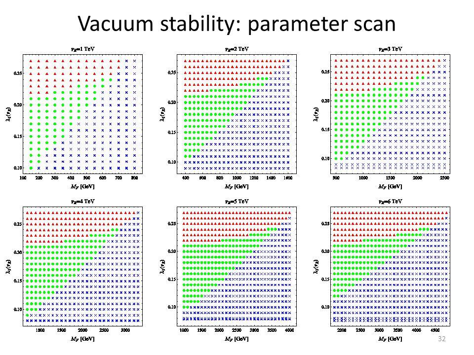 Vacuum stability: parameter scan 32