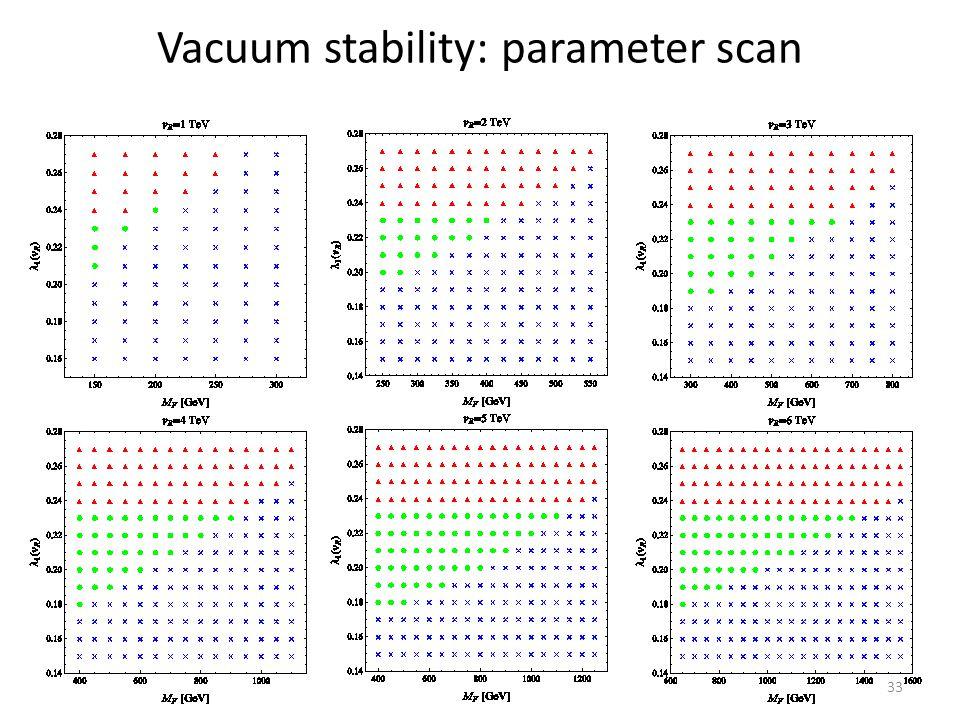 Vacuum stability: parameter scan 33
