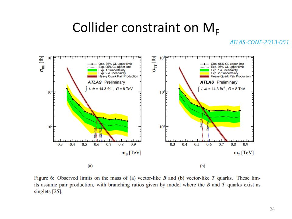 Collider constraint on M F ATLAS-CONF-2013-051 34