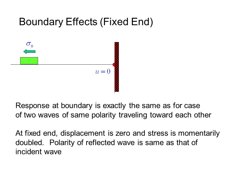 Response at boundary is exactly the same as for case of two waves of same polarity traveling toward each other At fixed end, displacement is zero and stress is momentarily doubled.