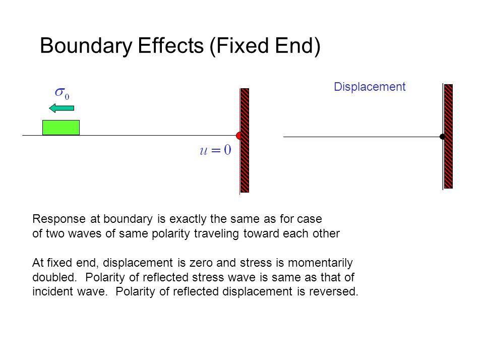 Boundary Effects (Fixed End) Response at boundary is exactly the same as for case of two waves of same polarity traveling toward each other At fixed e
