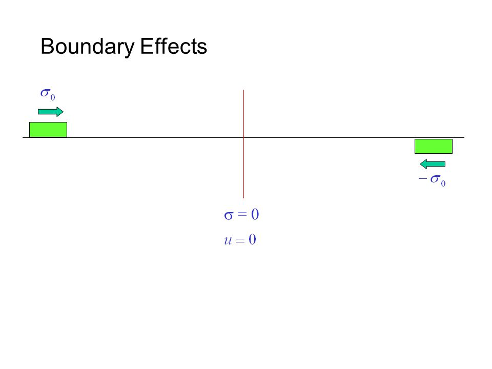 Boundary Effects  = 0