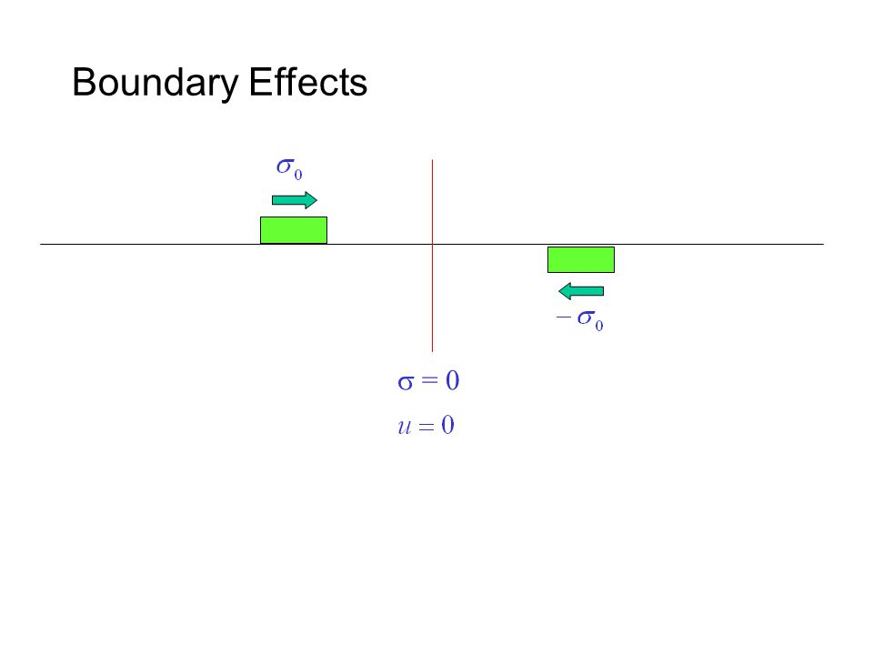 Boundary Effects  = 0