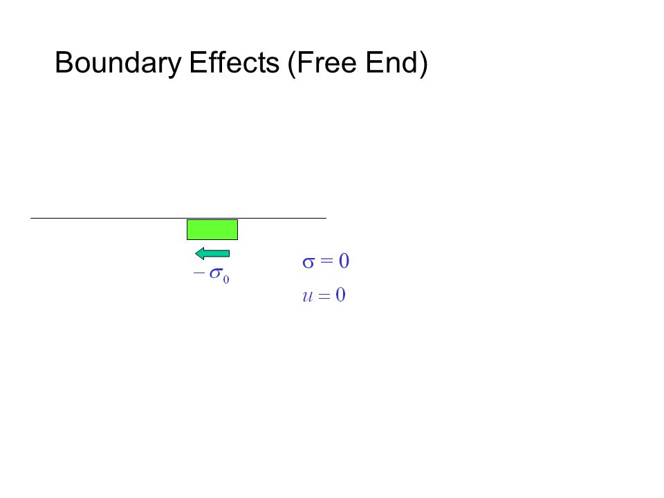 Boundary Effects (Free End)  = 0