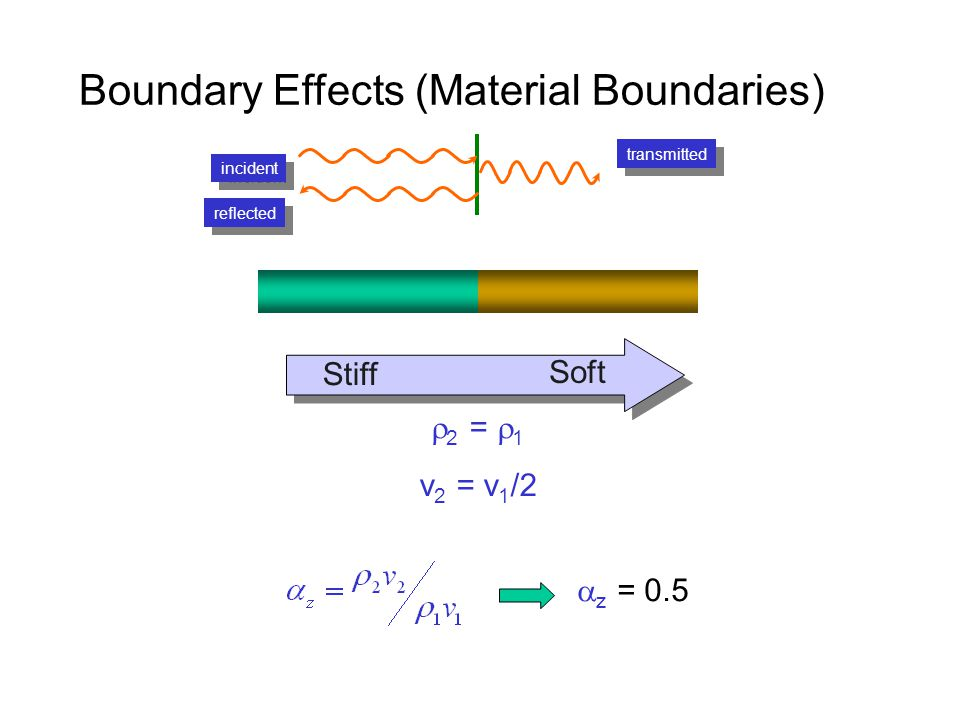 incident reflected transmitted  z = 0.5 Boundary Effects (Material Boundaries) Stiff Soft  2 =  1 v 2 = v 1 /2