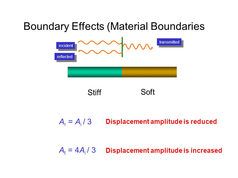incident reflected transmitted Boundary Effects (Material Boundaries) Stiff Soft A r = A i / 3 A t = 4A i / 3 Displacement amplitude is reduced Displa