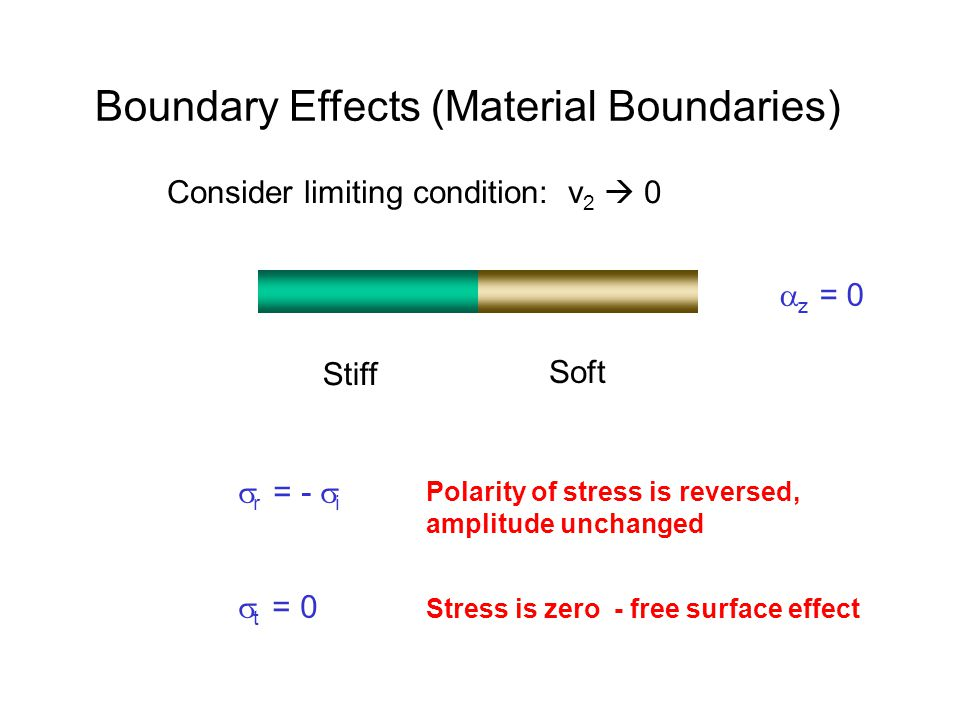 Boundary Effects (Material Boundaries) Stiff Soft Consider limiting condition: v 2  0  z = 0  r = -  i  t = 0 Polarity of stress is reversed, amplitude unchanged Stress is zero - free surface effect
