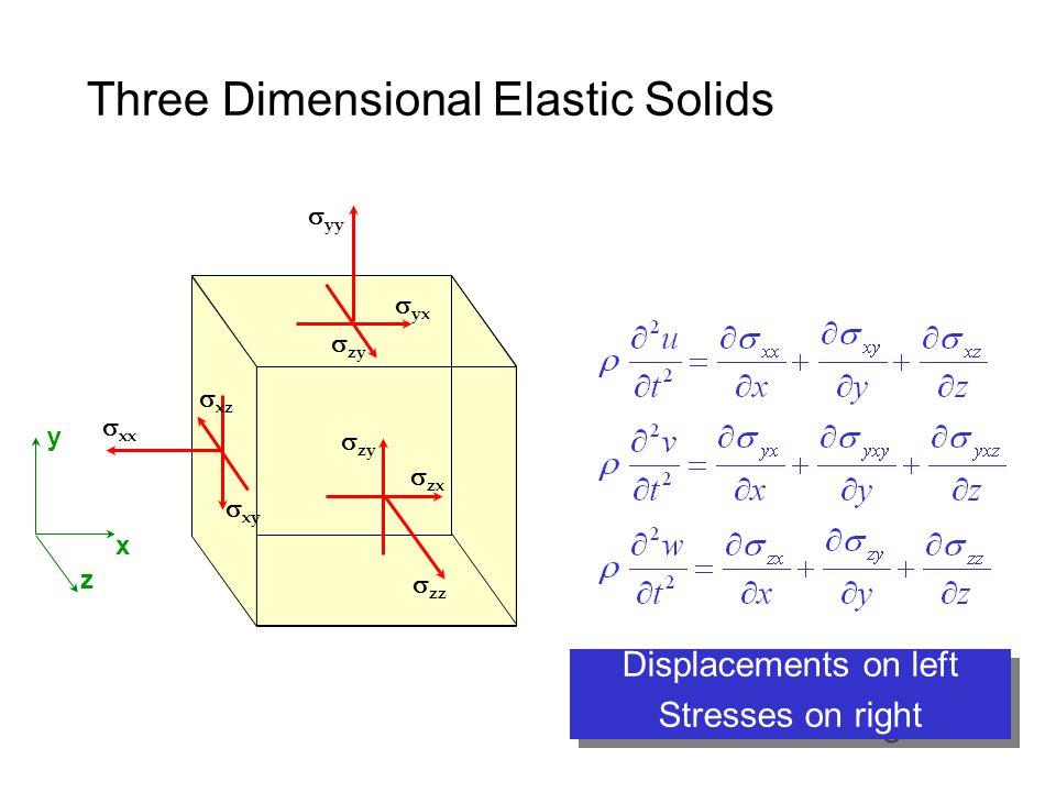 Three Dimensional Elastic Solids x y z  xx  yy  zz  xy  yx  zy  xz  zy  zx Displacements on left Stresses on right Displacements on left Stresses on right