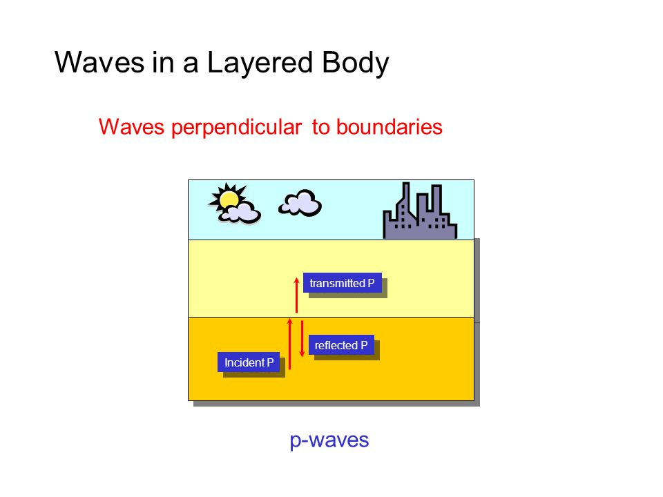 Waves in a Layered Body Incident P transmitted P reflected P Waves perpendicular to boundaries p-waves