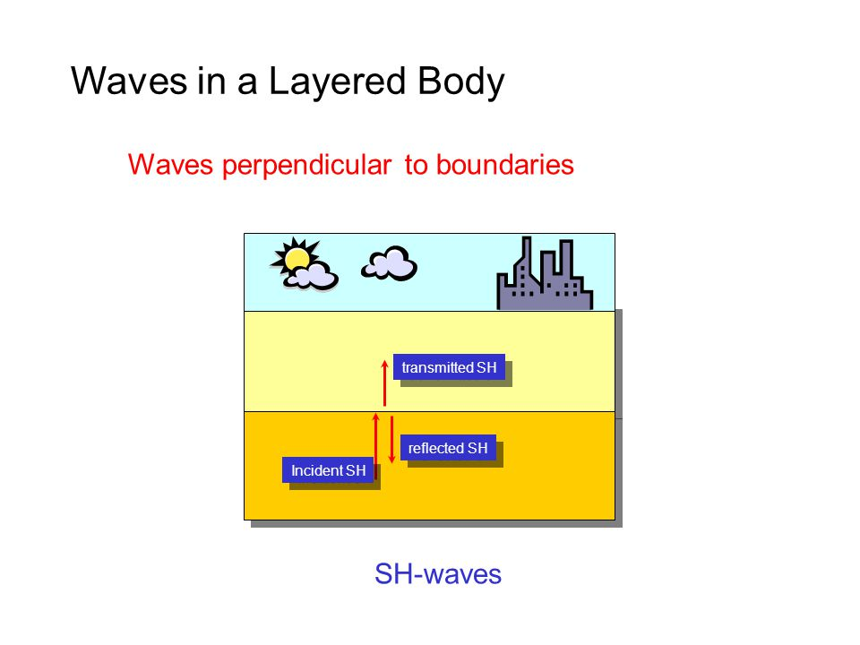 Incident SH transmitted SH reflected SH Waves perpendicular to boundaries SH-waves Waves in a Layered Body